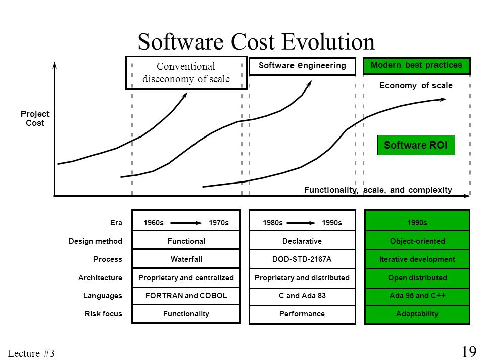 Software Cost Evolution
