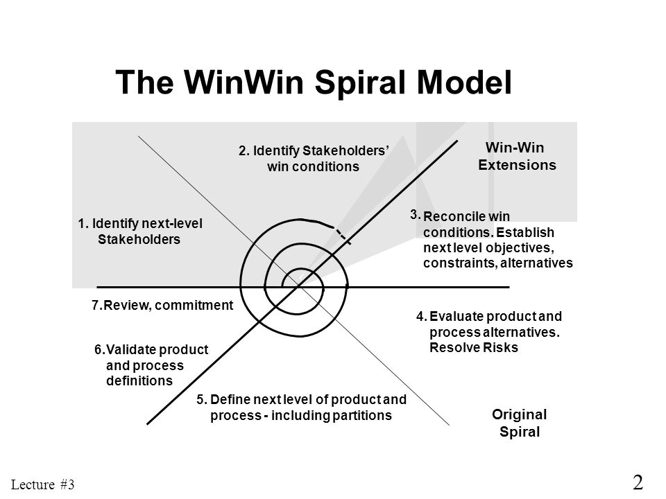 The WinWin Spiral Model 2. Identify Stakeholders'