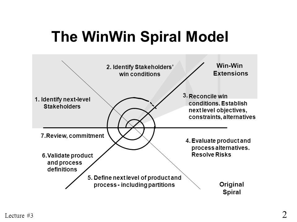 The WinWin Spiral Model 2. Identify Stakeholders'