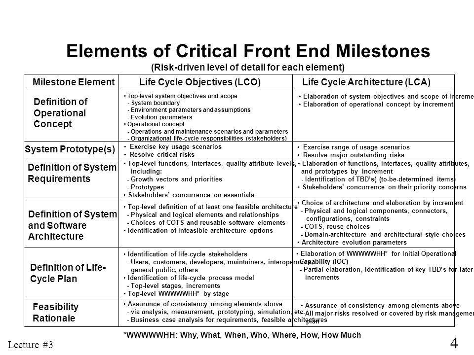 Elements of Critical Front End Milestones