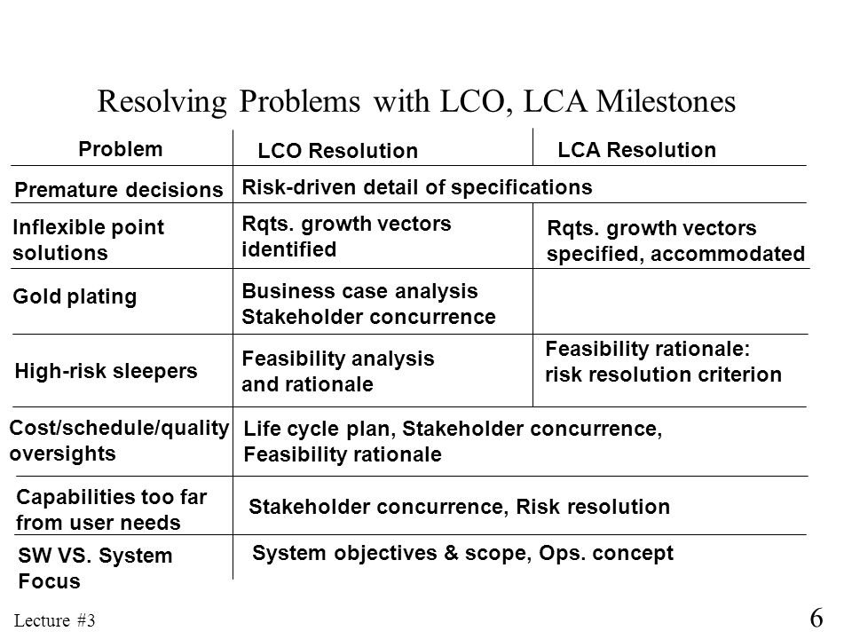 Resolving Problems with LCO, LCA Milestones