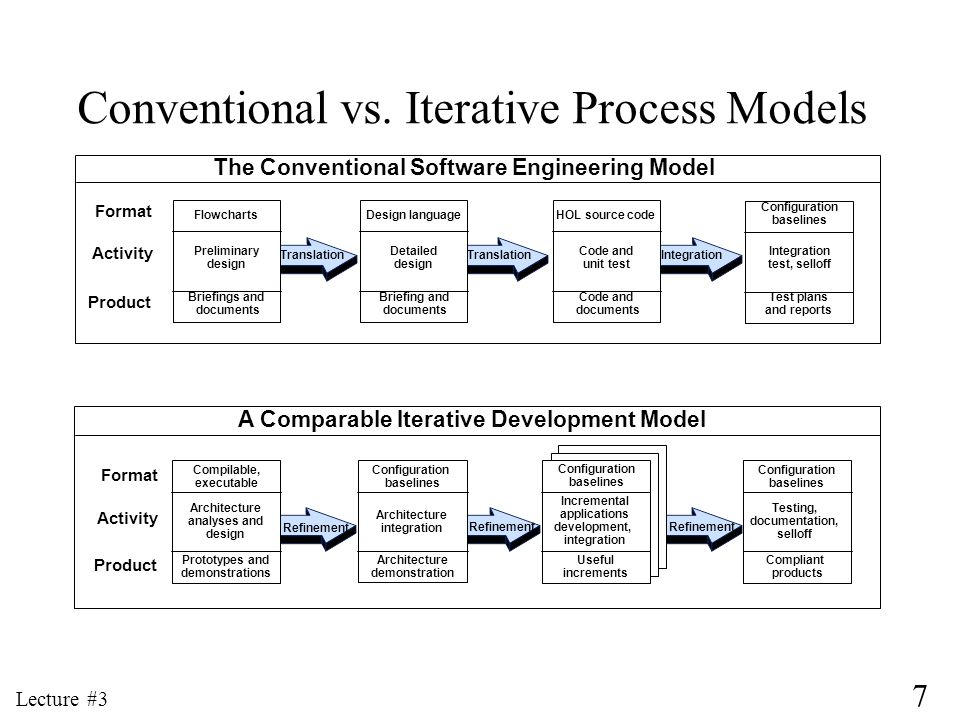 Conventional vs. Iterative Process Models