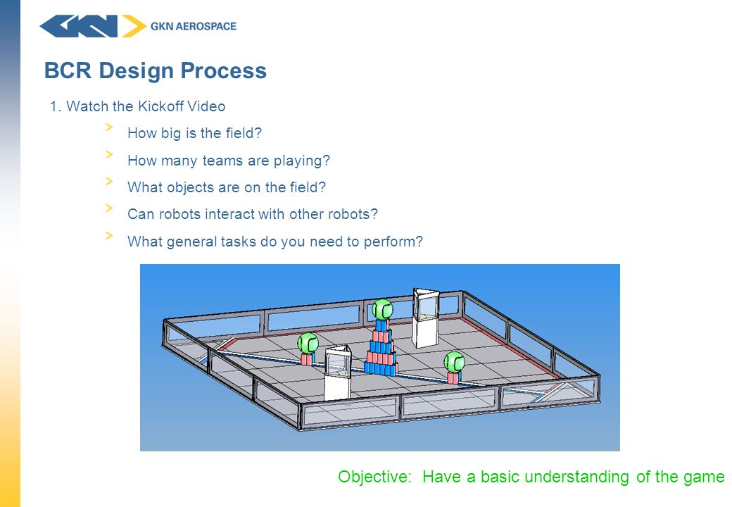 BCR Design Process Objective: Have a basic understanding of the game