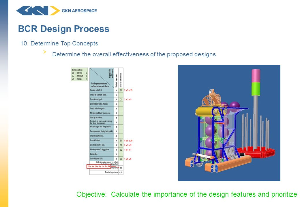 BCR Design Process 10. Determine Top Concepts. Determine the overall effectiveness of the proposed designs.