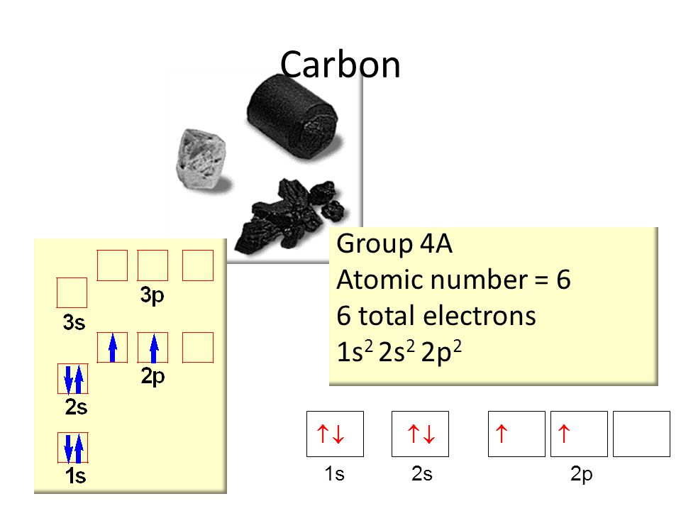 Carbon Group 4A Atomic number = 6 6 total electrons 1s2 2s2 2p2 1s 2s