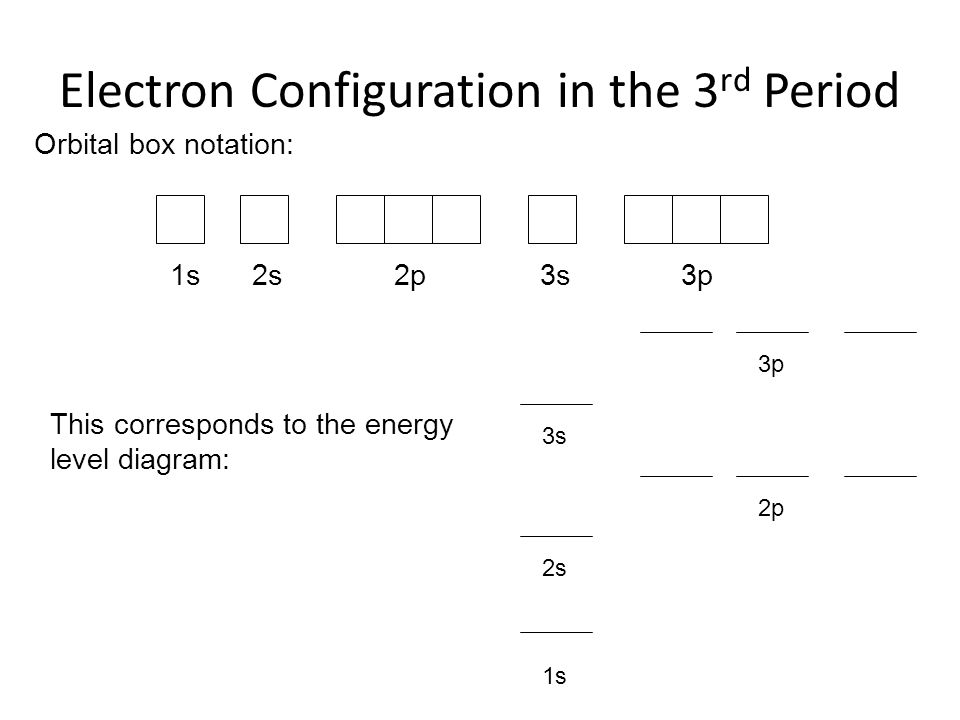 Electron Configuration in the 3rd Period