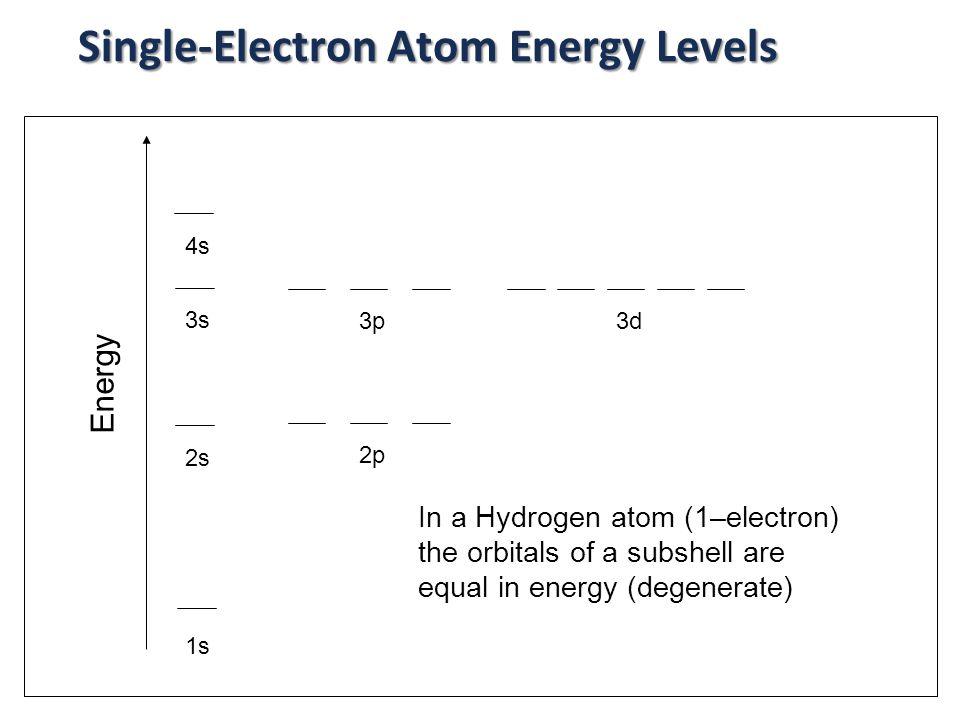Single-Electron Atom Energy Levels