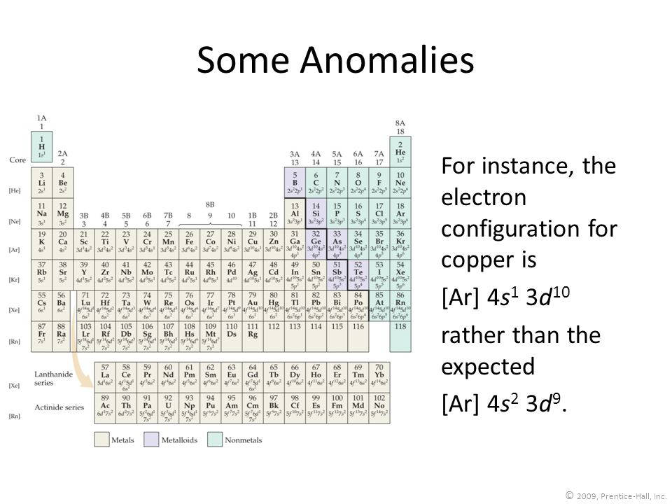 Some Anomalies For instance, the electron configuration for copper is