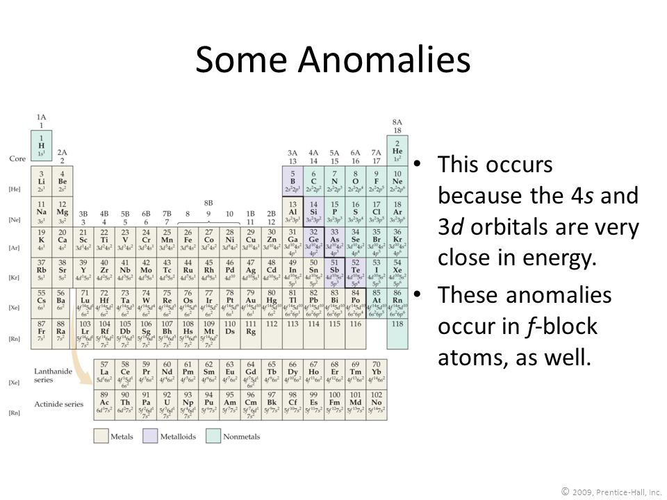 Some Anomalies This occurs because the 4s and 3d orbitals are very close in energy. These anomalies occur in f-block atoms, as well.