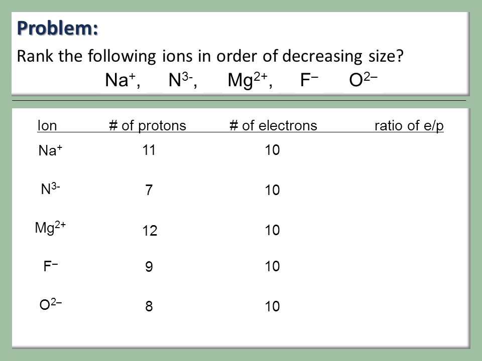 Problem: Rank the following ions in order of decreasing size Na+,