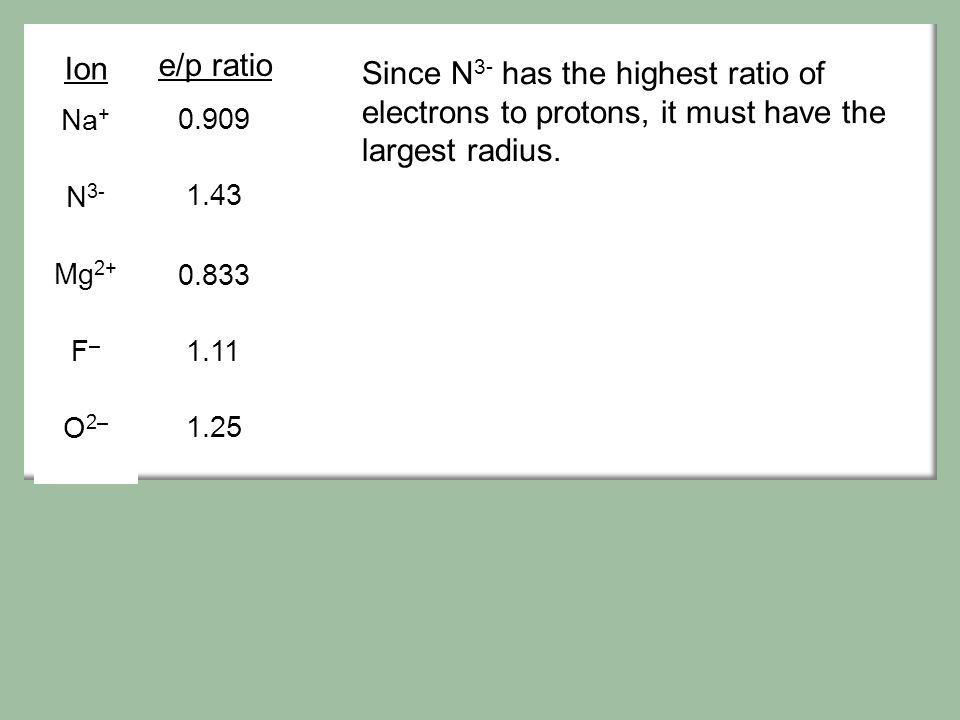 Na+ N3- Mg2+ F– O2– Ion. 0.909. 1.43. 0.833. 1.11. 1.25. e/p ratio.