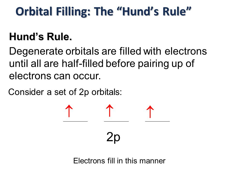 Orbital Filling: The Hund's Rule