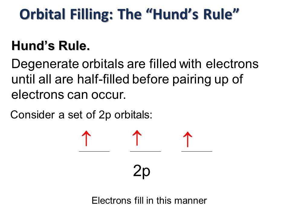 Orbital Filling: The Hund's Rule