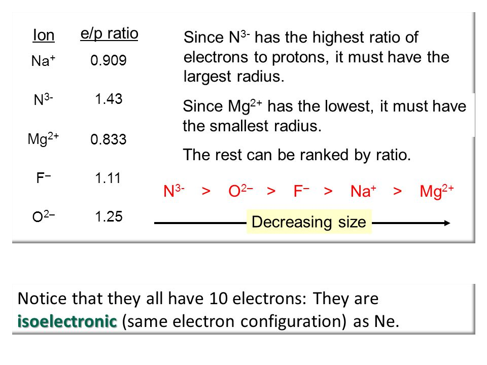 Na+ N3- Mg2+ F– O2– Ion e/p ratio.