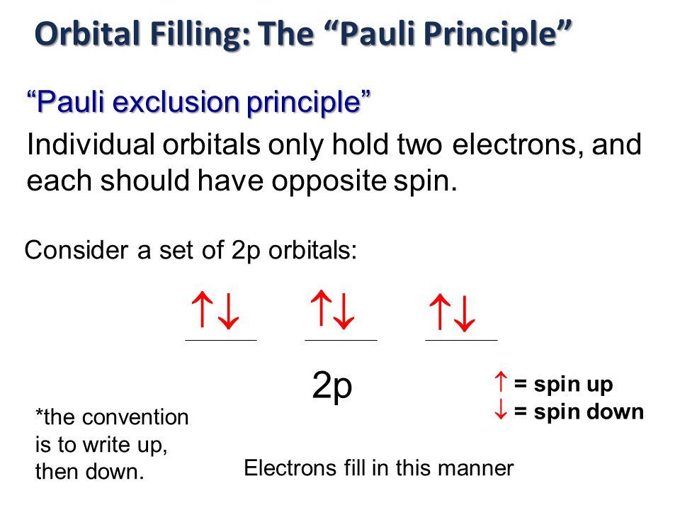 Orbital Filling: The Pauli Principle