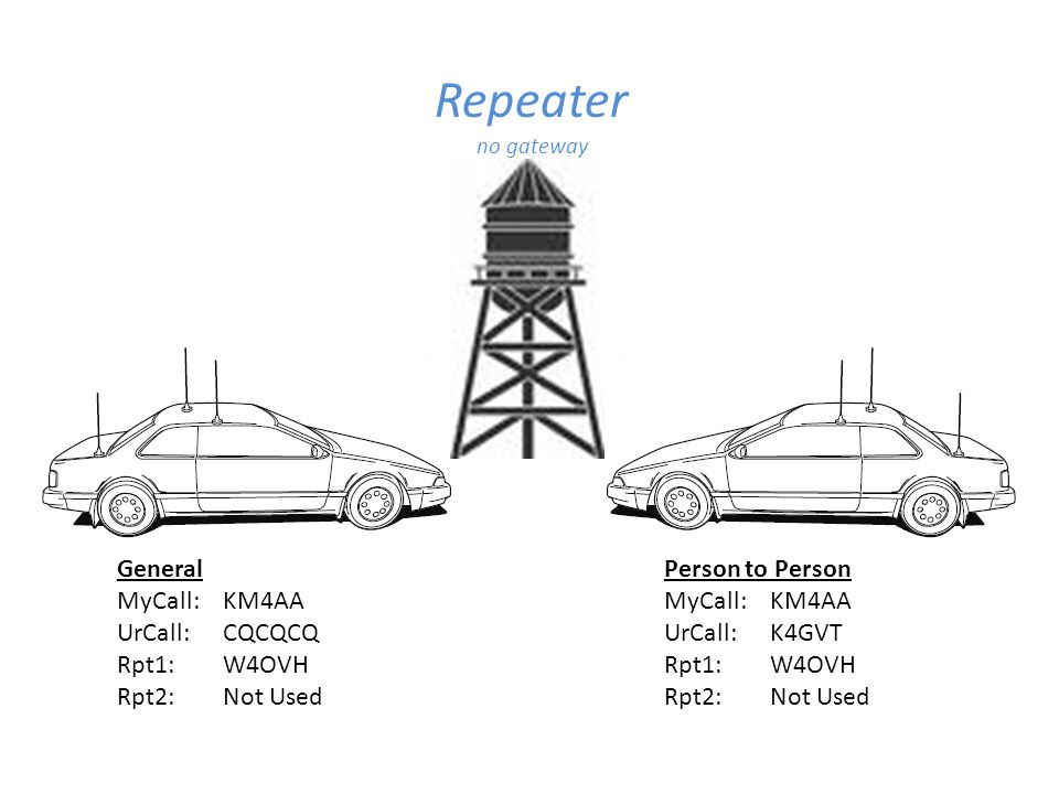Repeater General MyCall: KM4AA UrCall: CQCQCQ Rpt1: W4OVH