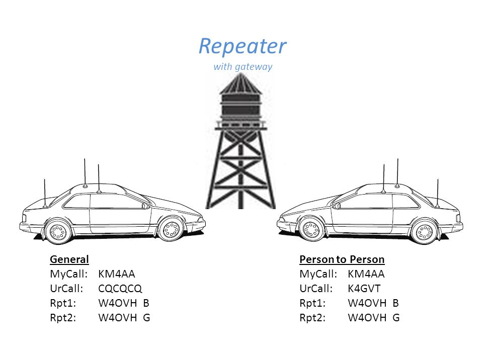 Repeater General MyCall: KM4AA UrCall: CQCQCQ Rpt1: W4OVH B