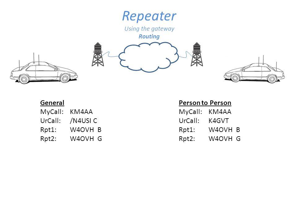 Repeater General MyCall: KM4AA UrCall: /N4USI C Rpt1: W4OVH B