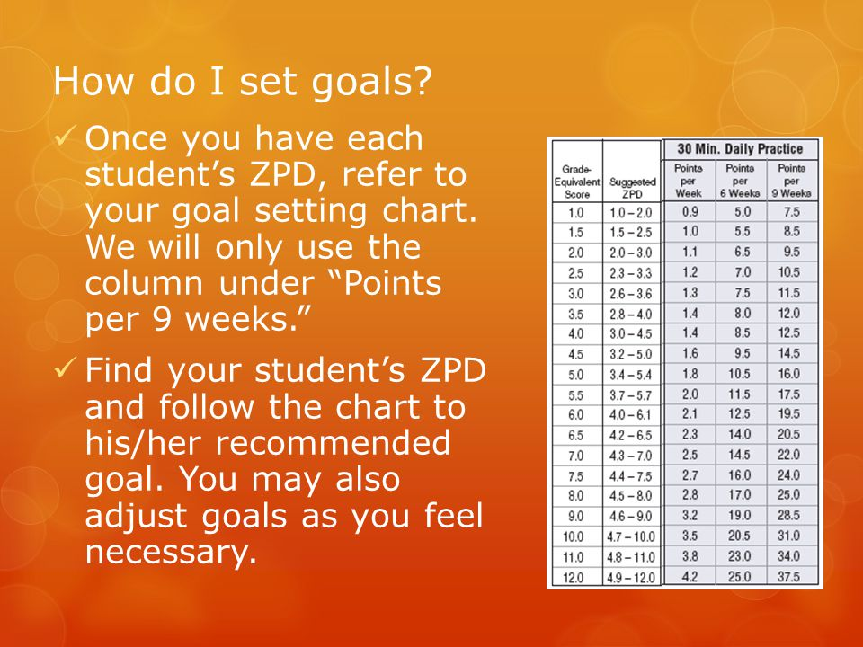 How do I set goals Once you have each student's ZPD, refer to your goal setting chart. We will only use the column under Points per 9 weeks.
