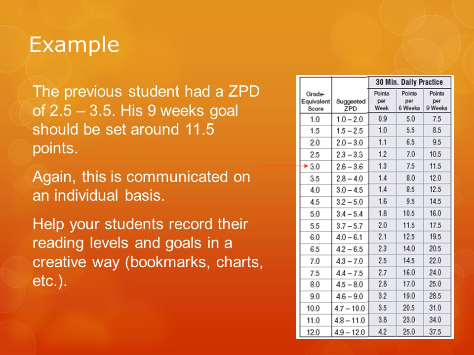 Example The previous student had a ZPD of 2.5 – 3.5. His 9 weeks goal should be set around 11.5 points.