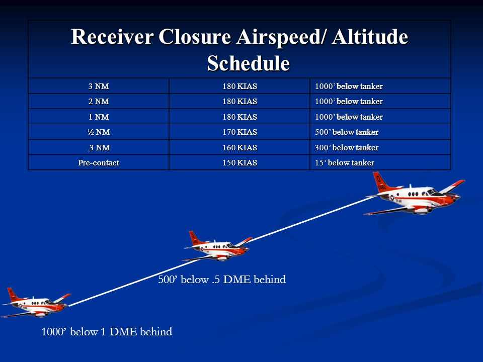 Receiver Closure Airspeed/ Altitude Schedule