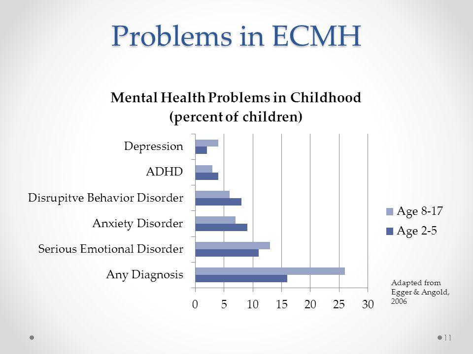 Problems in ECMH