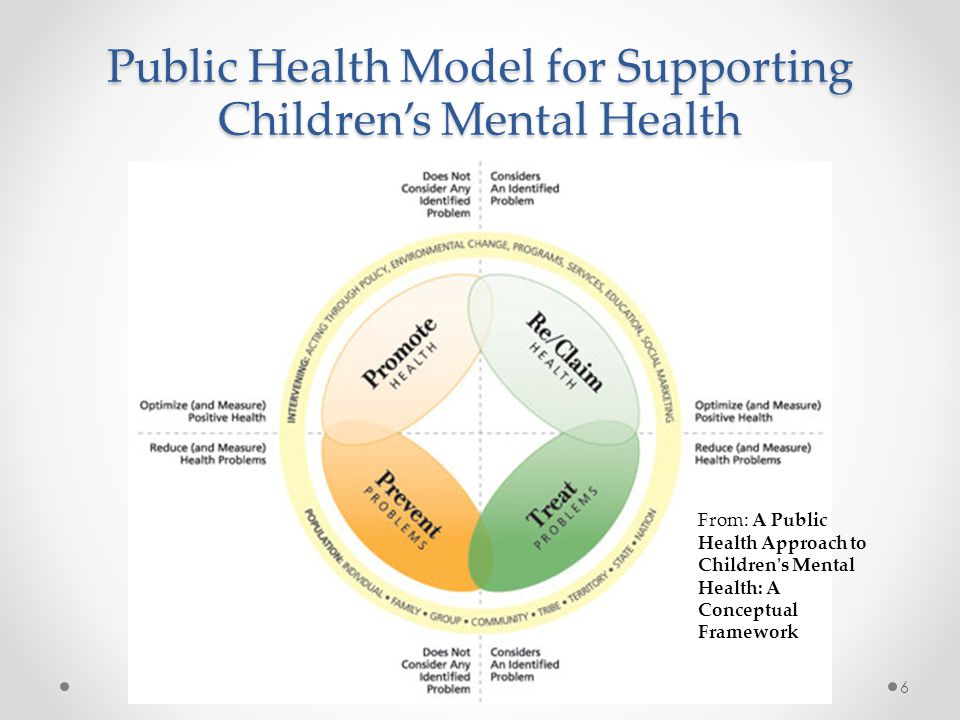 Public Health Model for Supporting Children's Mental Health