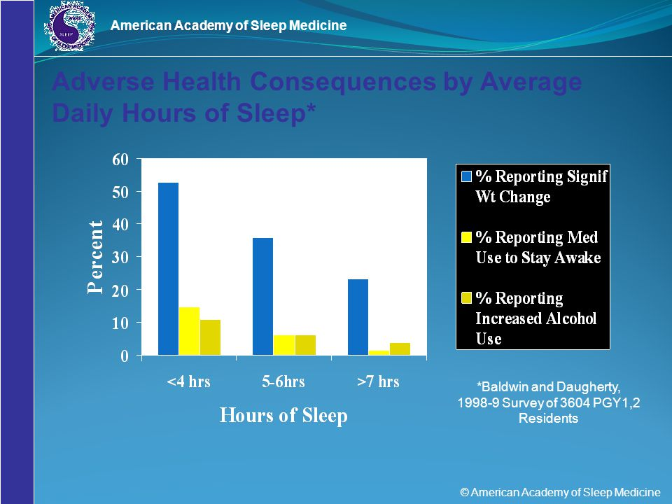 Adverse Health Consequences by Average Daily Hours of Sleep*