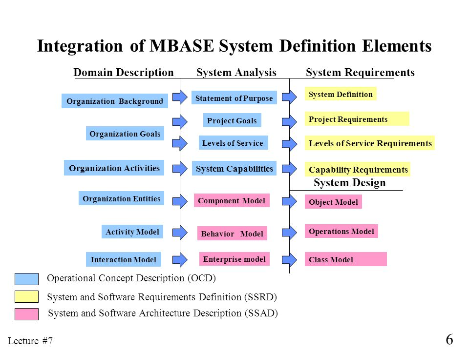 Integration of MBASE System Definition Elements