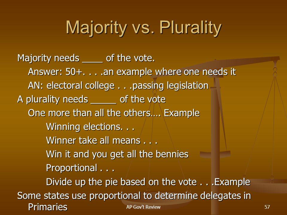 Majority vs. Plurality
