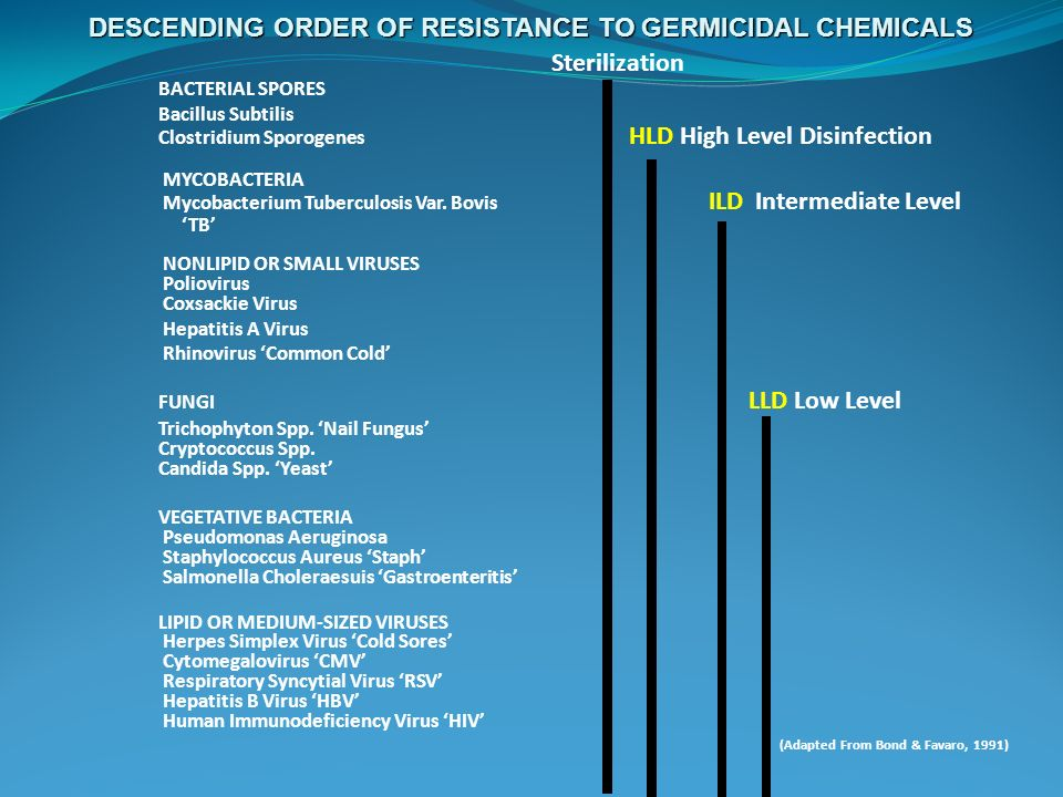DESCENDING ORDER OF RESISTANCE TO GERMICIDAL CHEMICALS