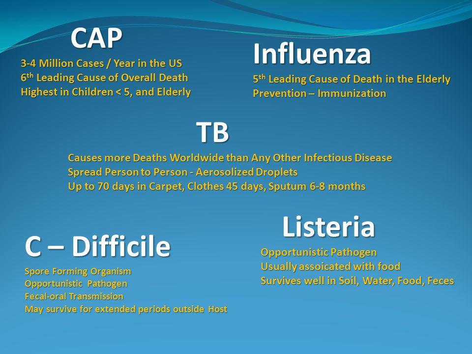 CAP Influenza TB Listeria C – Difficile