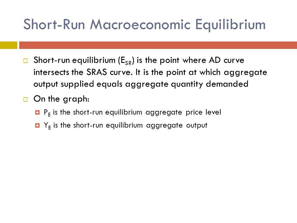 Short-Run Macroeconomic Equilibrium