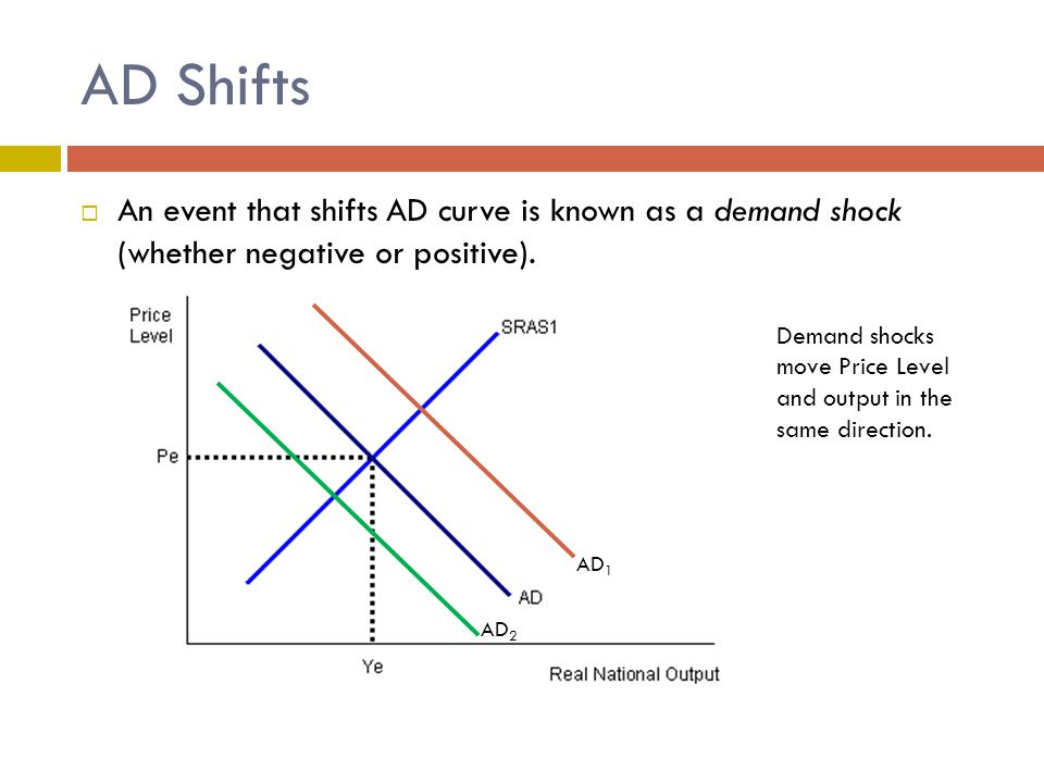 AD Shifts An event that shifts AD curve is known as a demand shock (whether negative or positive).