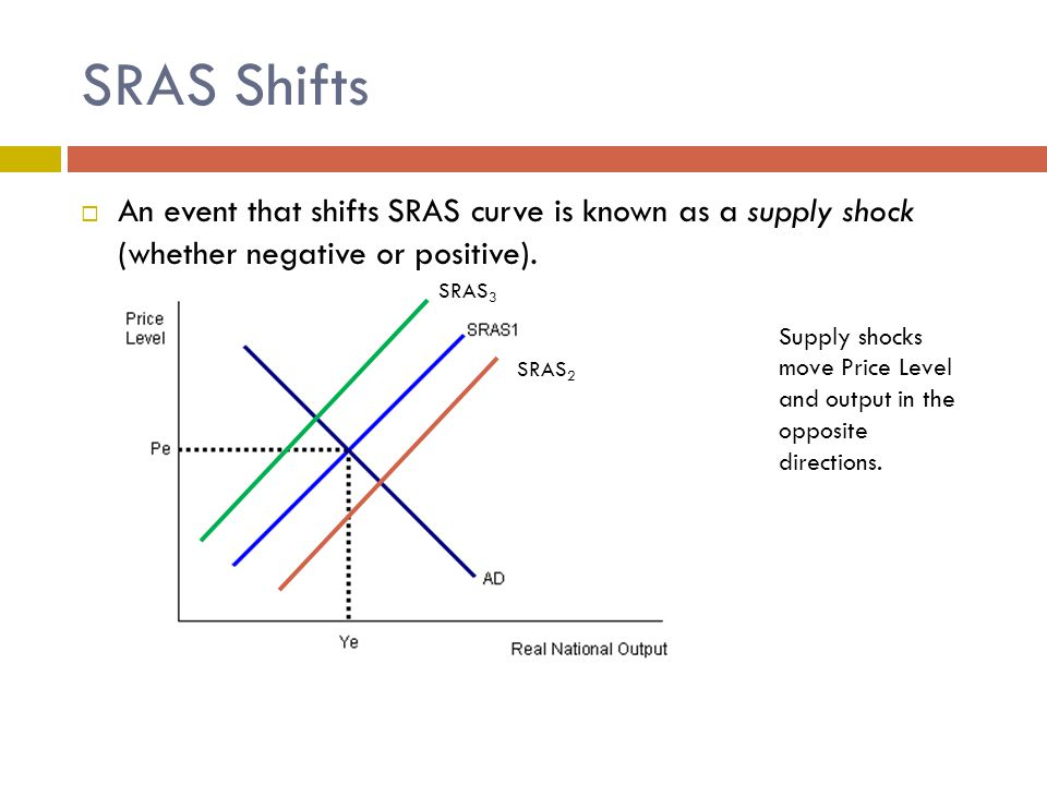 SRAS Shifts An event that shifts SRAS curve is known as a supply shock (whether negative or positive).