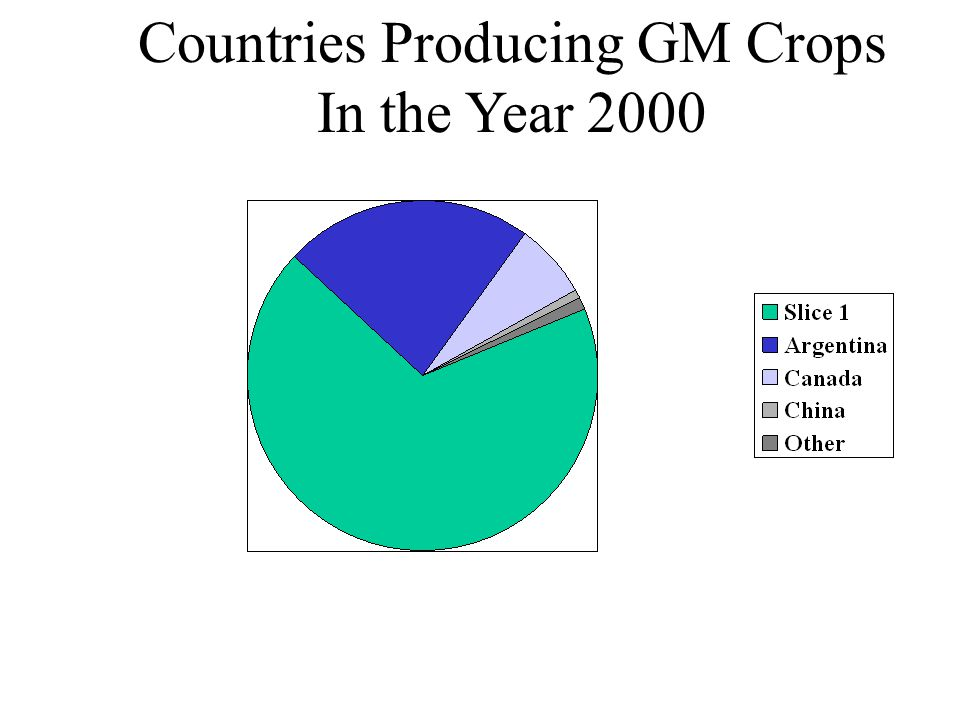Countries Producing GM Crops