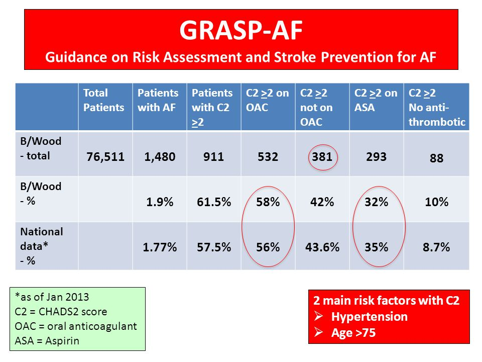 GRASP-AF Guidance on Risk Assessment and Stroke Prevention for AF
