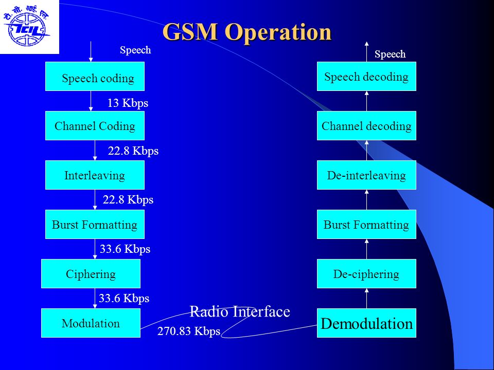 GSM Operation Radio Interface Demodulation Speech decoding