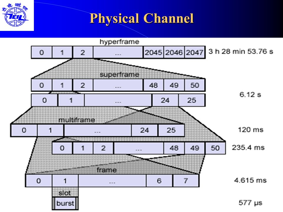 Physical Channel