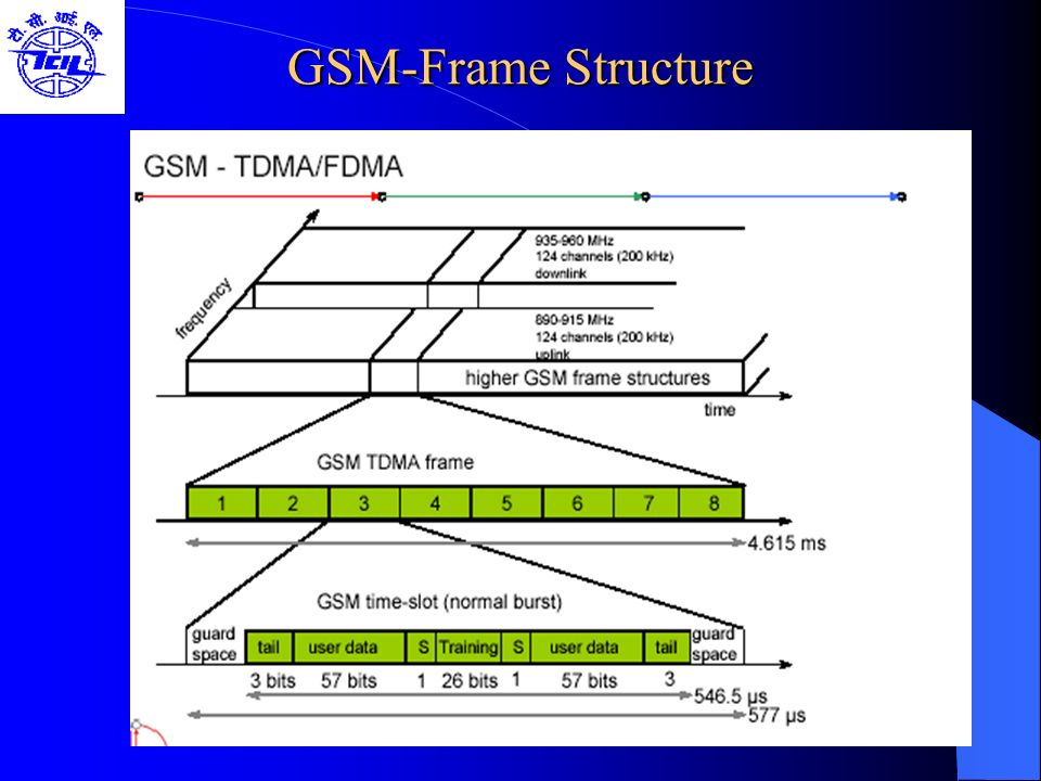 GSM-Frame Structure