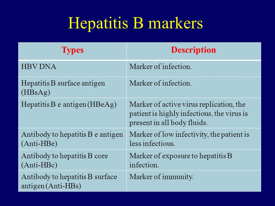 Hepatitis B markers Types Description HBV DNA Marker of infection.
