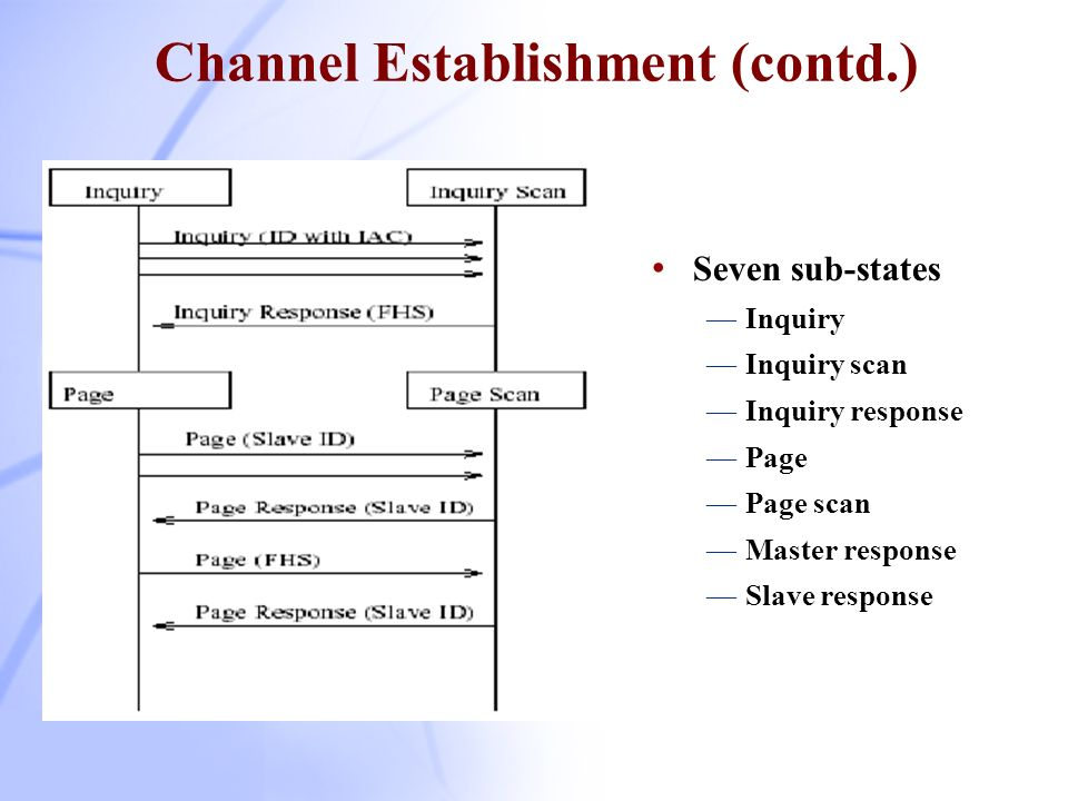 Channel Establishment (contd.)