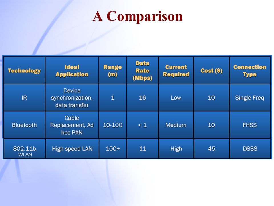 A Comparison WLAN