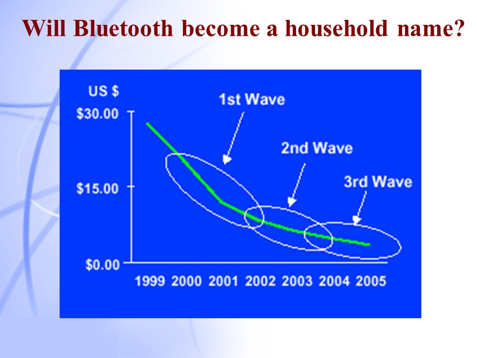 Will Bluetooth become a household name