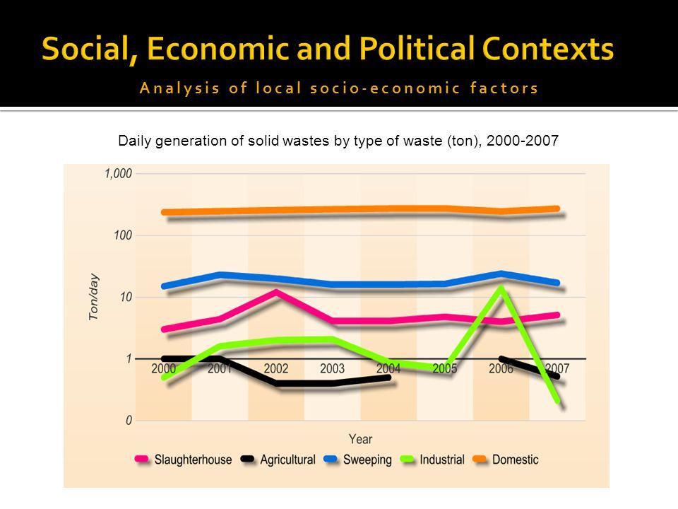 swag social economical and political factors Factors influencing migration and population impacts of the social, political and economic push factors described of future directions international.