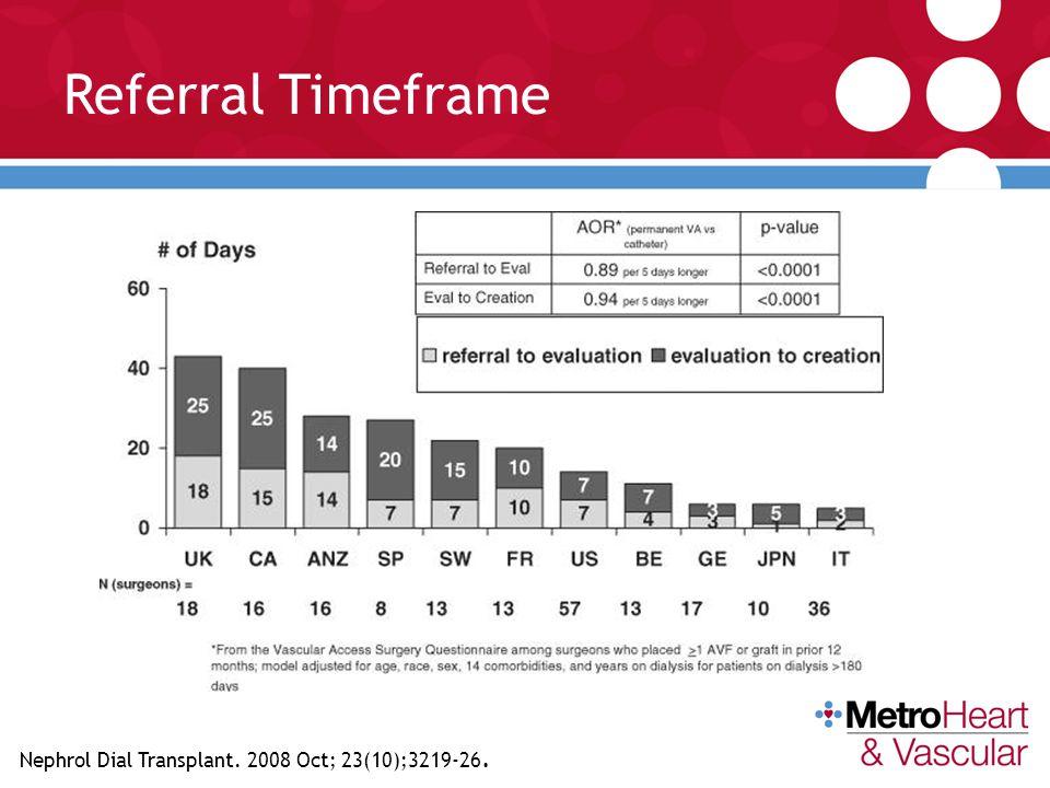 Referral Timeframe Nephrol Dial Transplant. 2008 Oct; 23(10);3219-26.