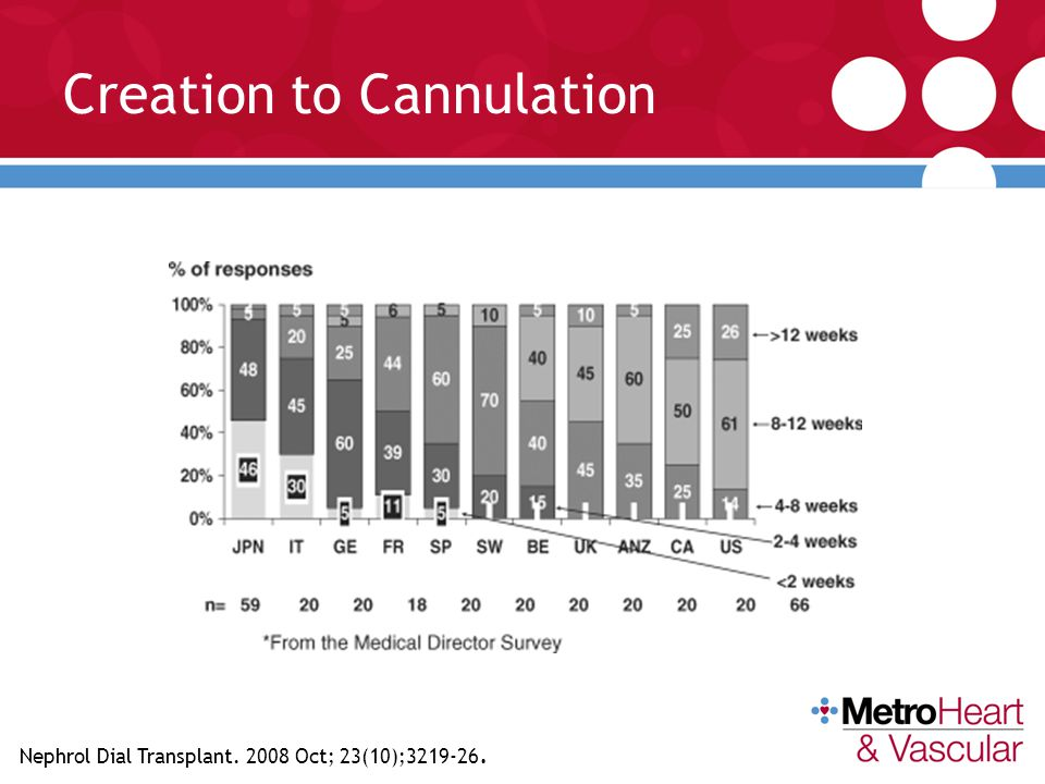 Creation to Cannulation