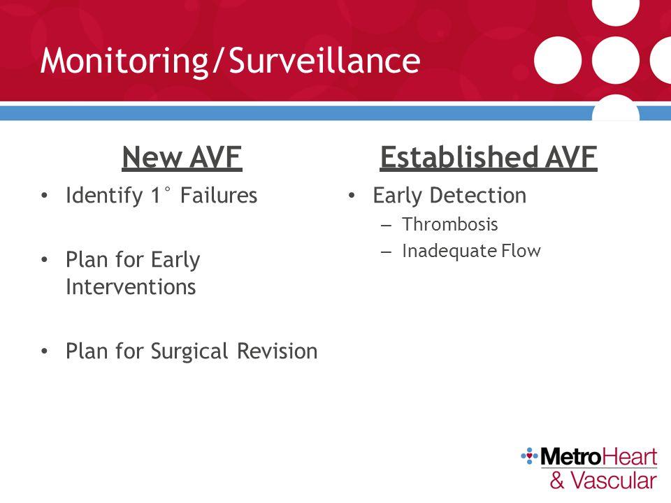 Monitoring/Surveillance