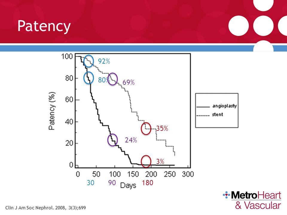 Patency 92% 80% 69% 35% 24% Retrospective single center study examining the SMART SES nitinol stent.