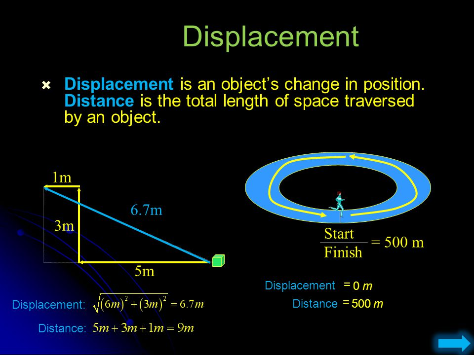 Displacement Displacement is an object's change in position. Distance is the total length of space traversed by an object.